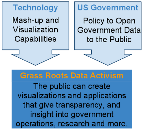 Creating Government Transparency