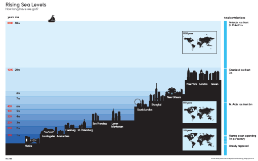 The Visual Miscellaneum - Rising Sea Levels